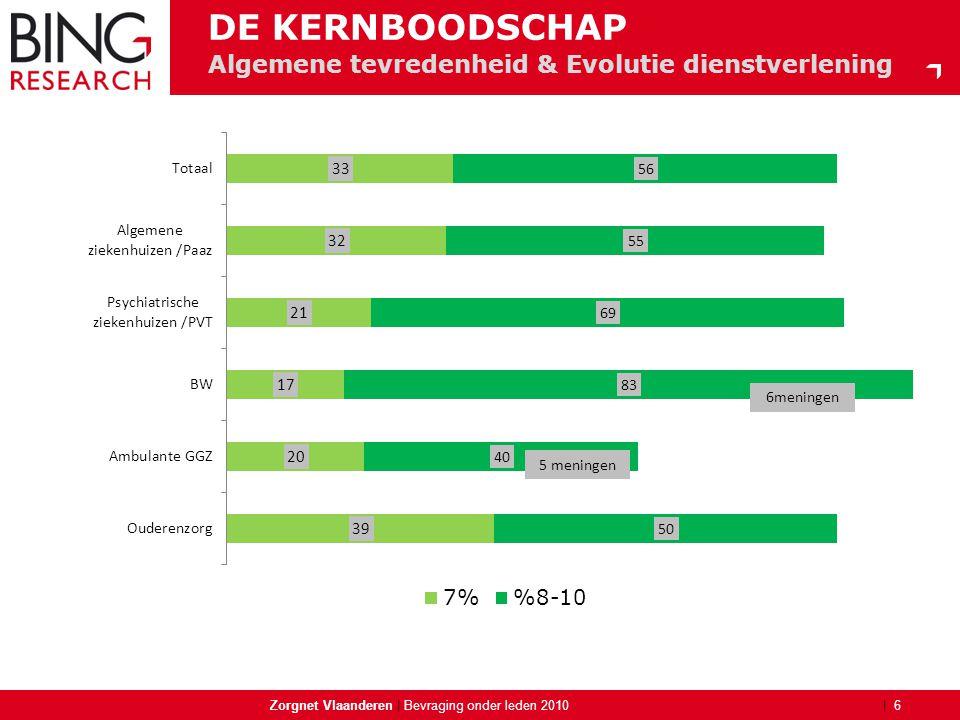 | Algemene tevredenheid & Evolutie dienstverlening Zorgnet Vlaanderen | 6 Bevraging onder leden 2010 DE KERNBOODSCHAP 5 meningen 6meningen