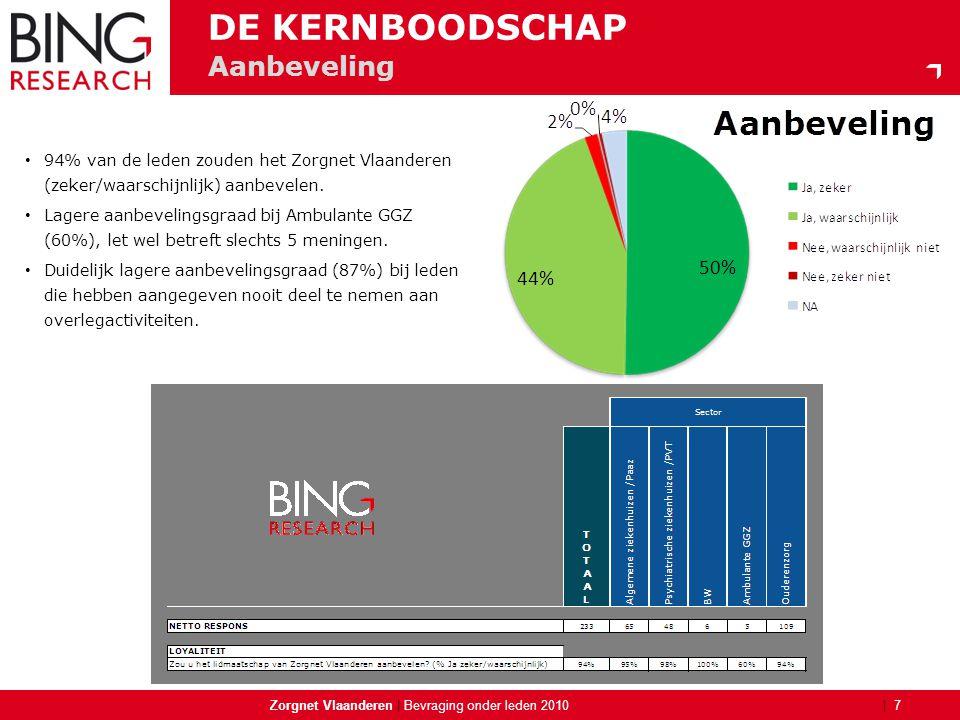 | Aanbeveling Zorgnet Vlaanderen | 7 Bevraging onder leden 2010 DE KERNBOODSCHAP • 94% van de leden zouden het Zorgnet Vlaanderen (zeker/waarschijnlij