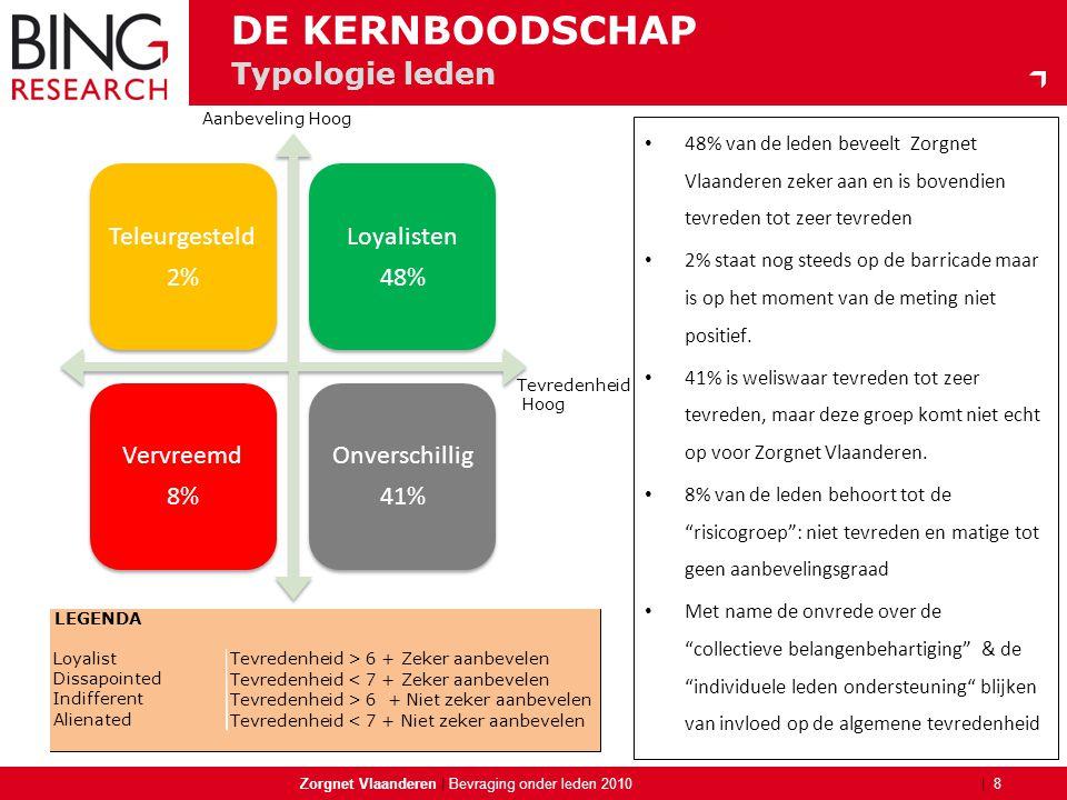 | Typologie leden Zorgnet Vlaanderen | 8 Bevraging onder leden 2010 DE KERNBOODSCHAP Aanbeveling Hoog Tevredenheid Hoog • 48% van de leden beveelt Zor
