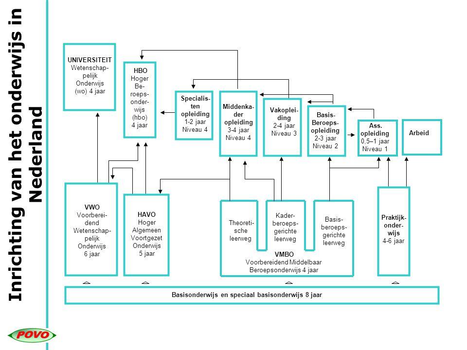 PO & VO Primair Onderwijs & Voortgezet Onderwijs Beleid aanmelding & inschrijving VO Zaanstad * Informatie over beleid in december tijdens de voorlichtingsavonden op alle VO-scholen * Nieuwe Keuzegids De Overstap (voor ouders) in november 2013 beschikbaar * Speciale ouderbrochure over aanmelding en inschrijving in januari 2014 beschikbaar * Deze brochures zijn ook te vinden op de website van de PoVo en school.