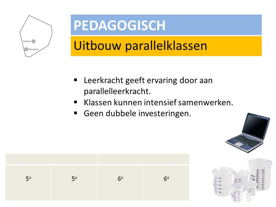 PEDAGOGISCH Uitbouw parallelklassen  Leerkracht geeft ervaring door aan parallelleerkracht.