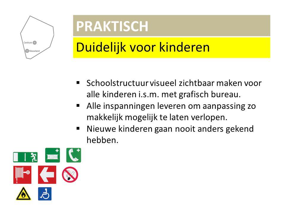 PRAKTISCH Duidelijk voor kinderen  Schoolstructuur visueel zichtbaar maken voor alle kinderen i.s.m.