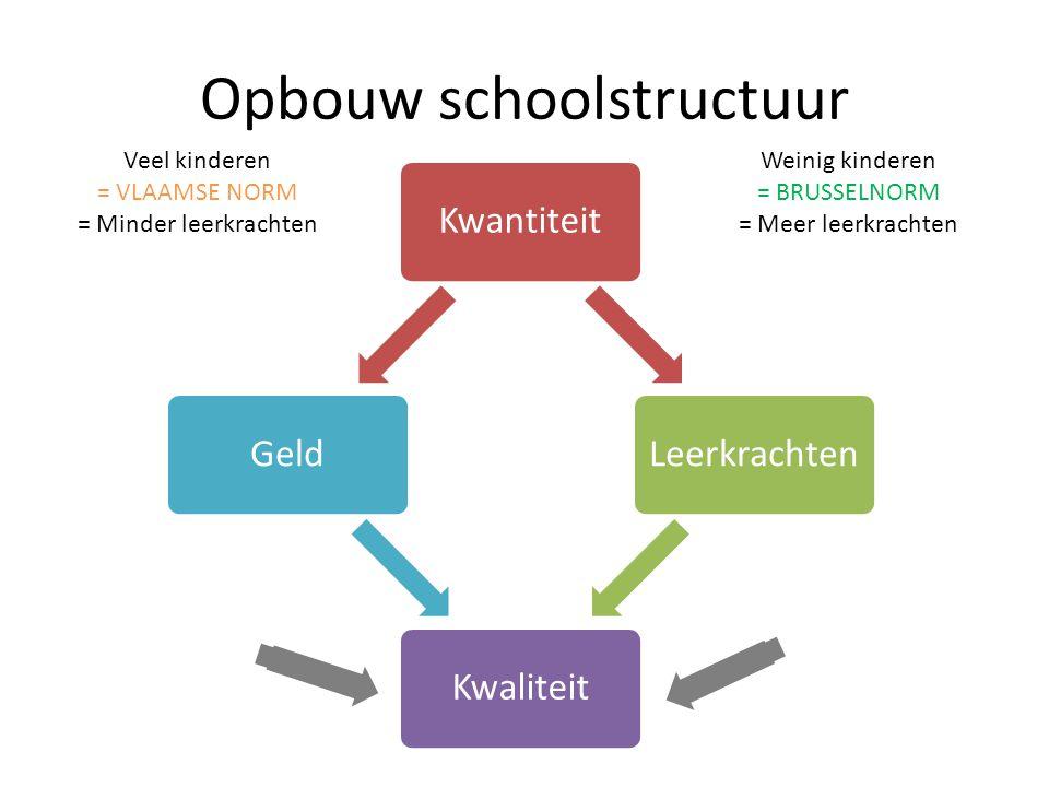PEDAGOGISCH Extra ondersteuning  In het begin van het schooljaar slechts één peuterklas.