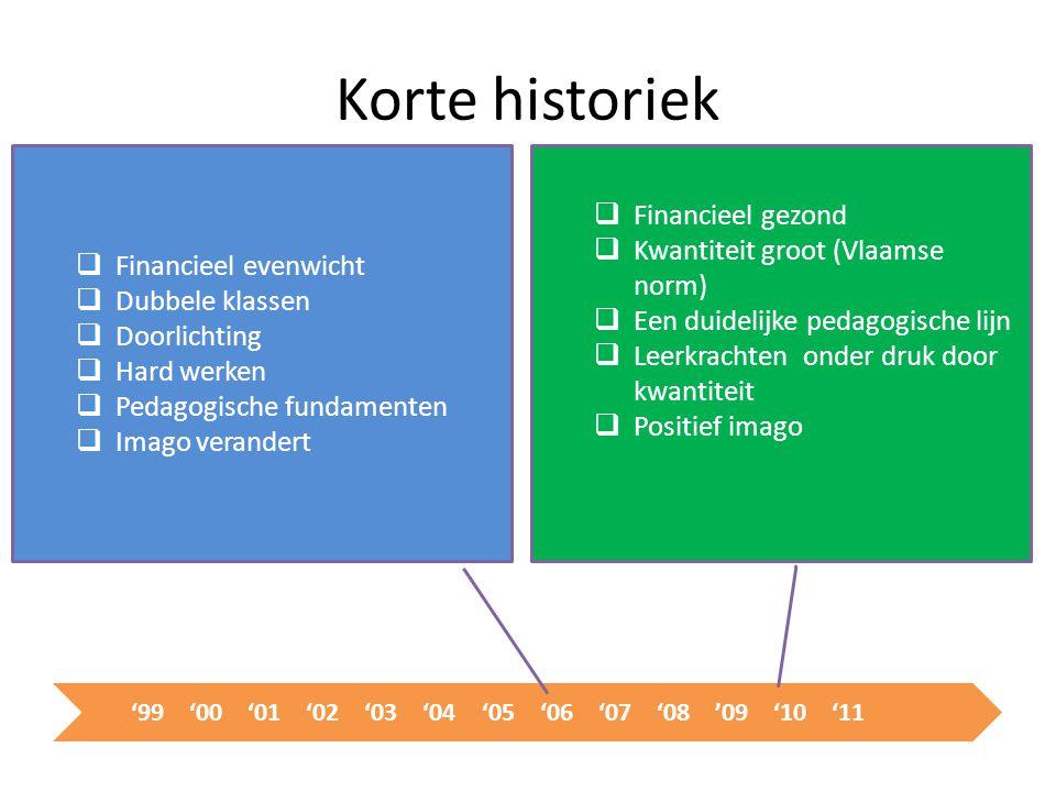 Korte historiek  Financieel evenwicht  Dubbele klassen  Doorlichting  Hard werken  Pedagogische fundamenten  Imago verandert '99'00'01'02'03'04'05'06'07'08'09'10'11  Financieel gezond  Kwantiteit groot (Vlaamse norm)  Een duidelijke pedagogische lijn  Leerkrachten onder druk door kwantiteit  Positief imago