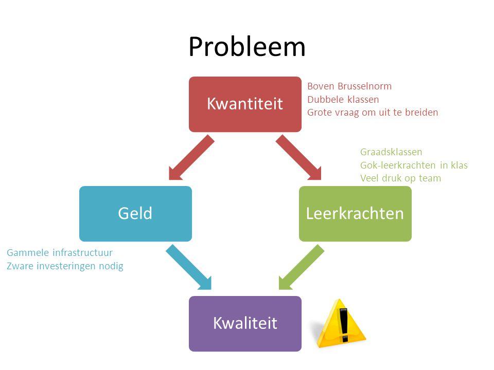 Waarom herstructureren.