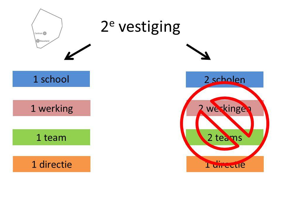 1 school 1 werking 1 team 1 directie 2 e vestiging Elkaar versterken i.p.v.