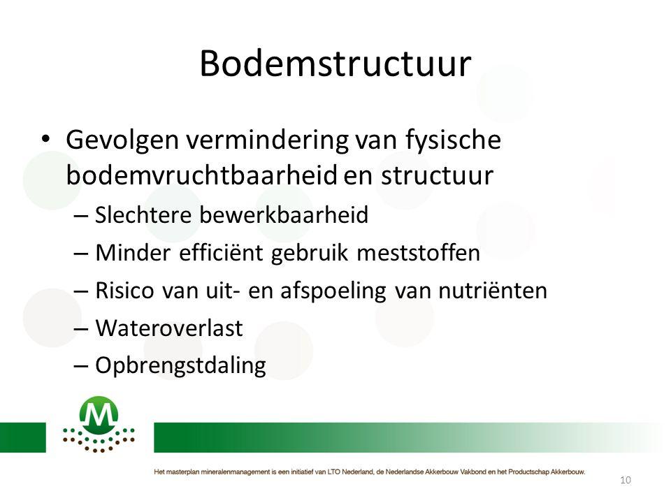 Bodemstructuur • Gevolgen vermindering van fysische bodemvruchtbaarheid en structuur – Slechtere bewerkbaarheid – Minder efficiënt gebruik meststoffen