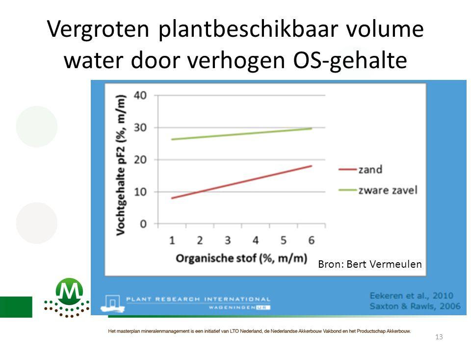 13 Vergroten plantbeschikbaar volume water door verhogen OS-gehalte Bron: Bert Vermeulen