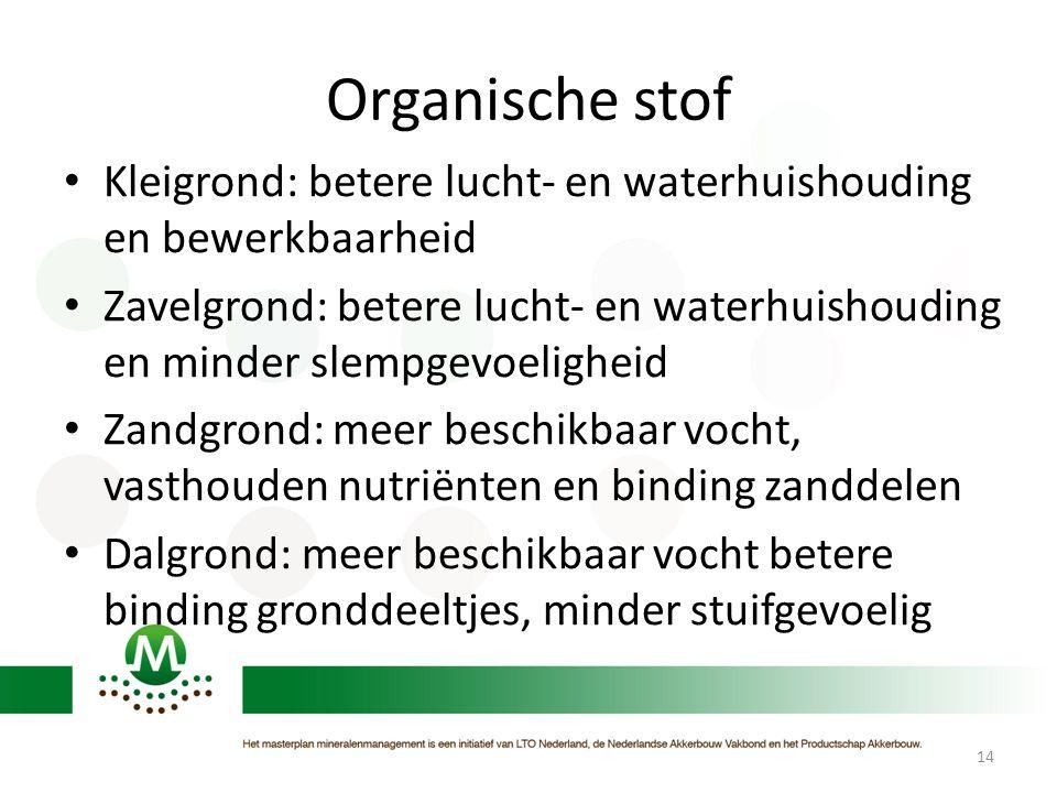 Organische stof • Kleigrond: betere lucht- en waterhuishouding en bewerkbaarheid • Zavelgrond: betere lucht- en waterhuishouding en minder slempgevoel