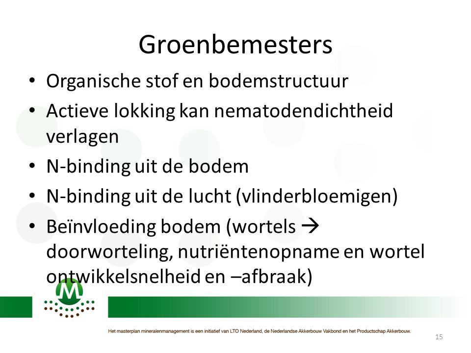 Groenbemesters • Organische stof en bodemstructuur • Actieve lokking kan nematodendichtheid verlagen • N-binding uit de bodem • N-binding uit de lucht