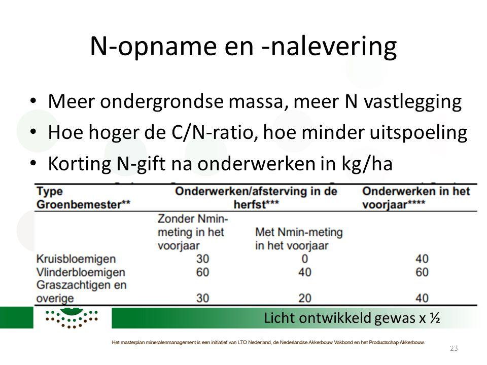 N-opname en -nalevering • Meer ondergrondse massa, meer N vastlegging • Hoe hoger de C/N-ratio, hoe minder uitspoeling • Korting N-gift na onderwerken