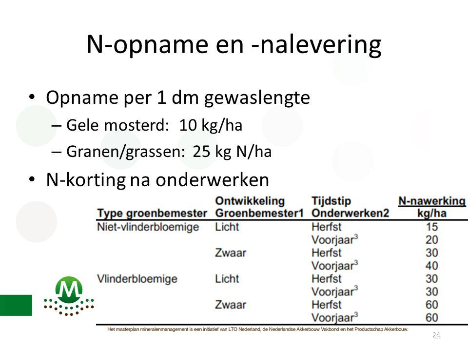 N-opname en -nalevering • Opname per 1 dm gewaslengte – Gele mosterd: 10 kg/ha – Granen/grassen: 25 kg N/ha • N-korting na onderwerken 24