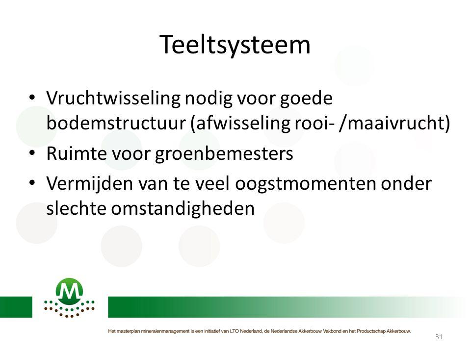 Teeltsysteem • Vruchtwisseling nodig voor goede bodemstructuur (afwisseling rooi- /maaivrucht) • Ruimte voor groenbemesters • Vermijden van te veel oo