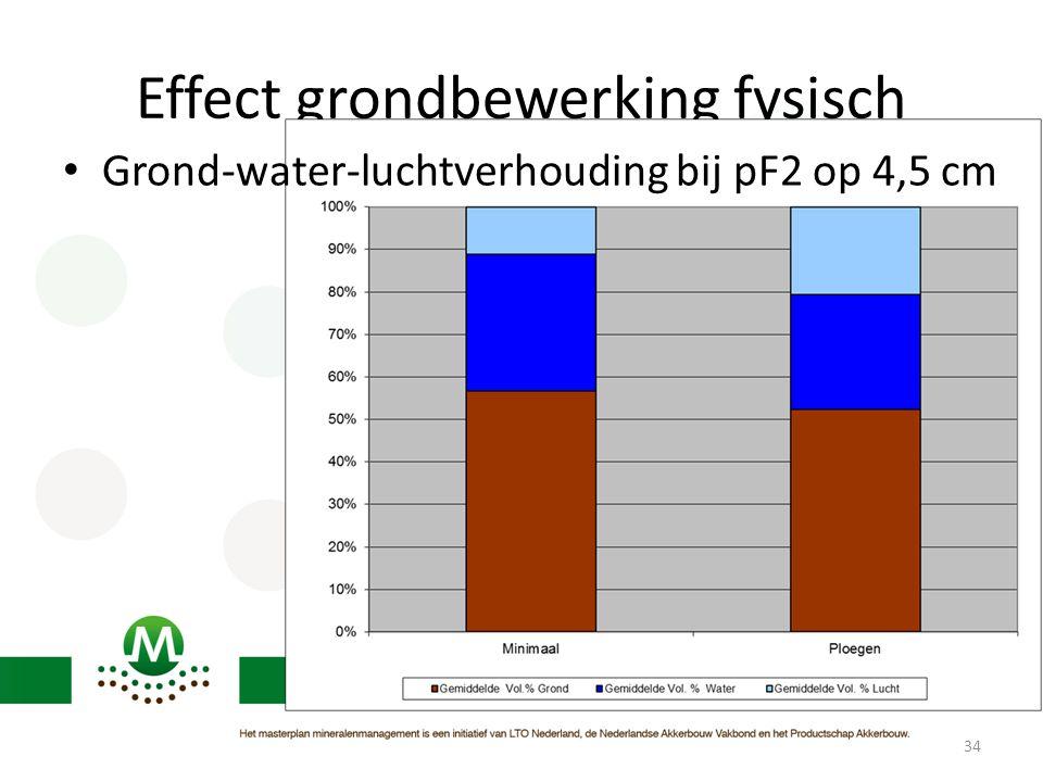 Effect grondbewerking fysisch 34 • Grond-water-luchtverhouding bij pF2 op 4,5 cm