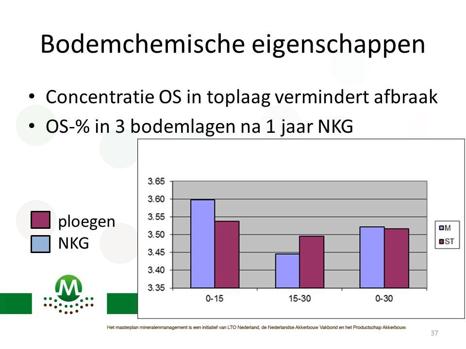 Bodemchemische eigenschappen 37 • Concentratie OS in toplaag vermindert afbraak • OS-% in 3 bodemlagen na 1 jaar NKG ploegen NKG