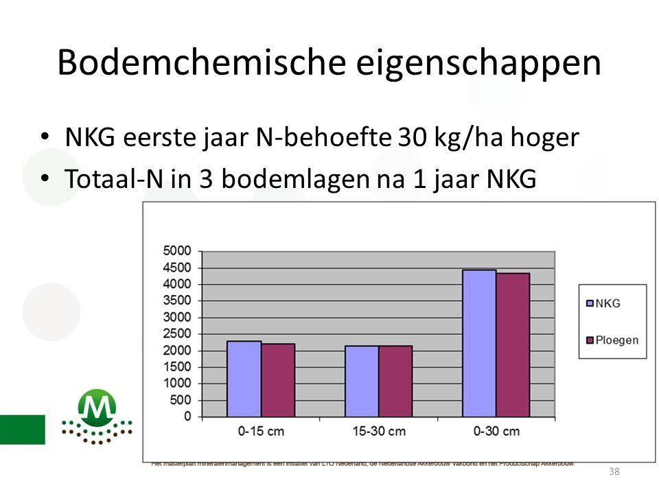Bodemchemische eigenschappen • NKG eerste jaar N-behoefte 30 kg/ha hoger • Totaal-N in 3 bodemlagen na 1 jaar NKG 38