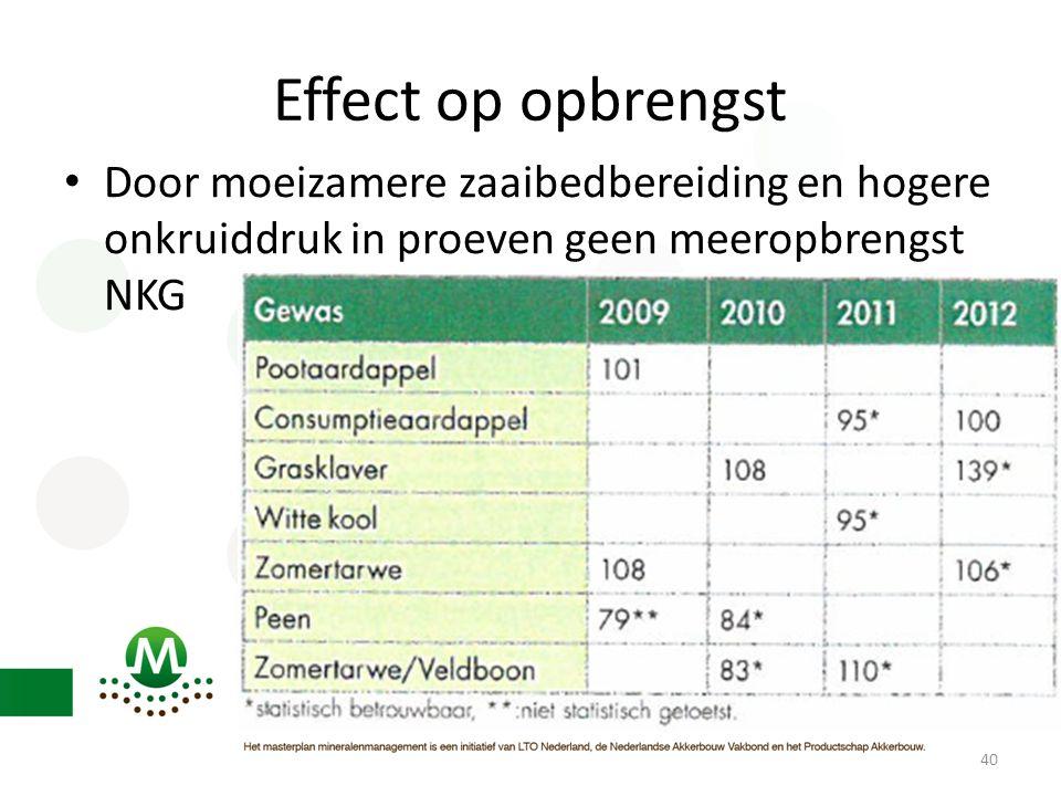 Effect op opbrengst • Door moeizamere zaaibedbereiding en hogere onkruiddruk in proeven geen meeropbrengst NKG 40