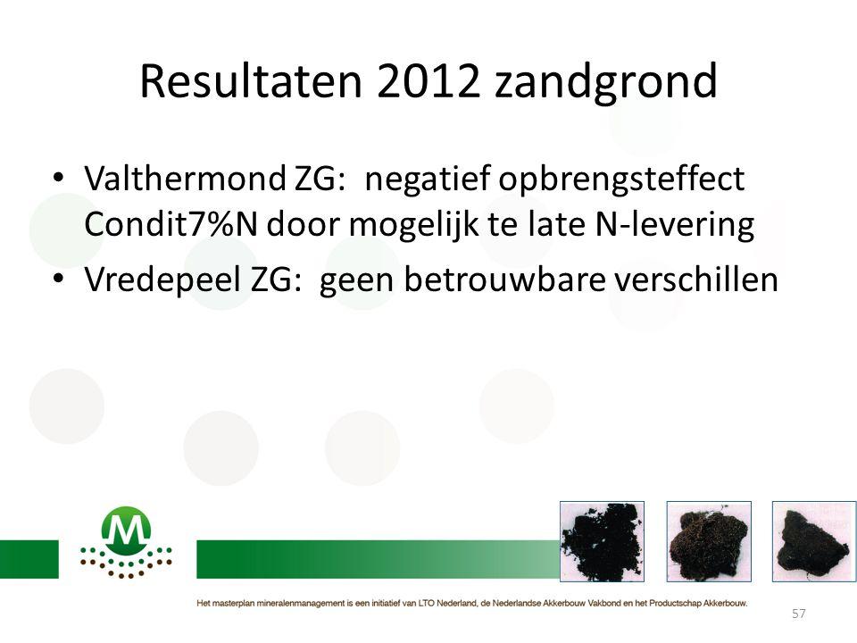 Resultaten 2012 zandgrond • Valthermond ZG: negatief opbrengsteffect Condit7%N door mogelijk te late N-levering • Vredepeel ZG: geen betrouwbare versc
