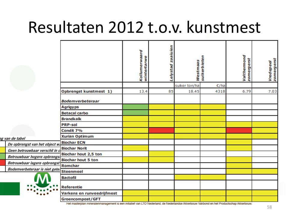 Resultaten 2012 t.o.v. kunstmest 58
