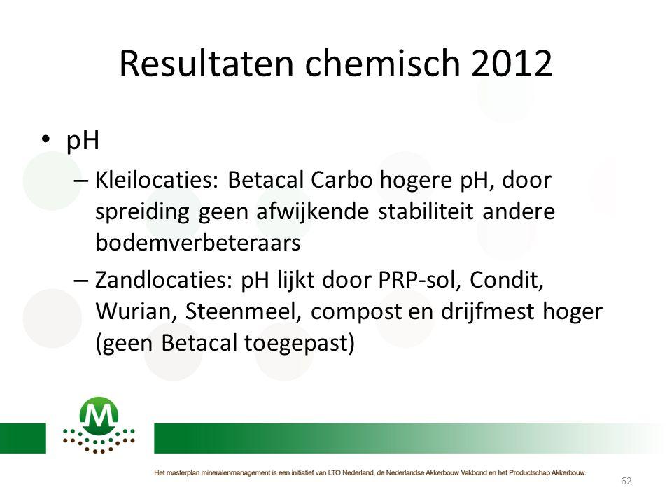 Resultaten chemisch 2012 • pH – Kleilocaties: Betacal Carbo hogere pH, door spreiding geen afwijkende stabiliteit andere bodemverbeteraars – Zandlocat