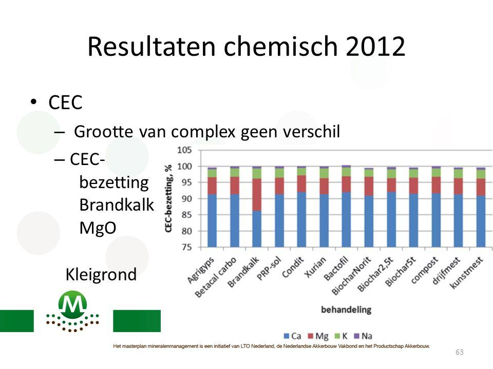 Resultaten chemisch 2012 • CEC – Grootte van complex geen verschil – CEC- bezetting Brandkalk MgO 63 Kleigrond