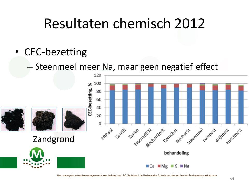 Resultaten chemisch 2012 • CEC-bezetting – Steenmeel meer Na, maar geen negatief effect 64 Zandgrond