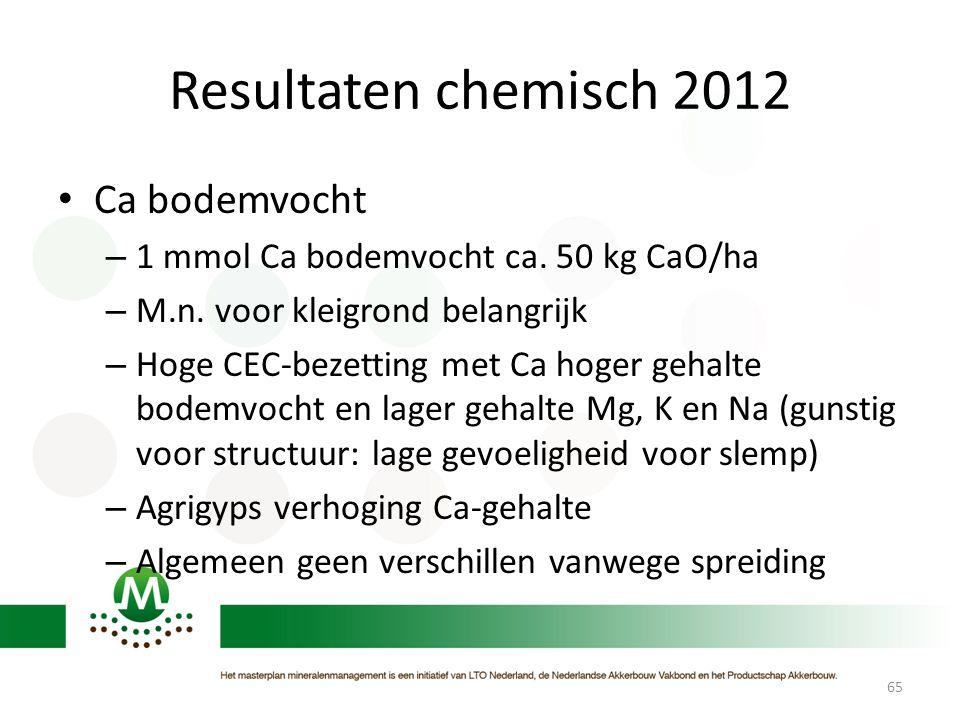 Resultaten chemisch 2012 • Ca bodemvocht – 1 mmol Ca bodemvocht ca. 50 kg CaO/ha – M.n. voor kleigrond belangrijk – Hoge CEC-bezetting met Ca hoger ge