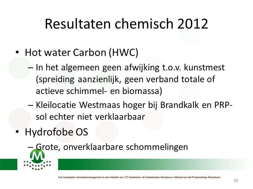 Resultaten chemisch 2012 • Hot water Carbon (HWC) – In het algemeen geen afwijking t.o.v. kunstmest (spreiding aanzienlijk, geen verband totale of act