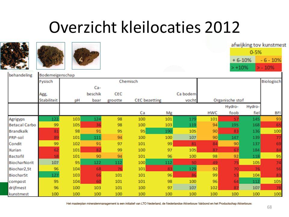 Overzicht kleilocaties 2012 68