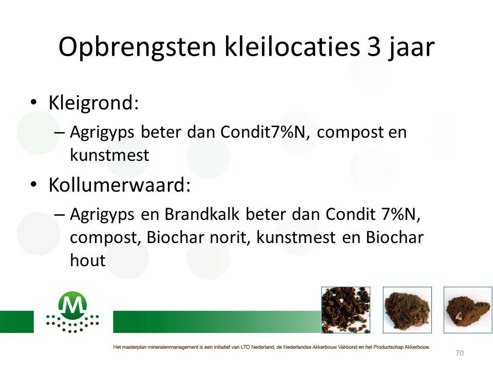 Opbrengsten kleilocaties 3 jaar • Kleigrond: – Agrigyps beter dan Condit7%N, compost en kunstmest • Kollumerwaard: – Agrigyps en Brandkalk beter dan C