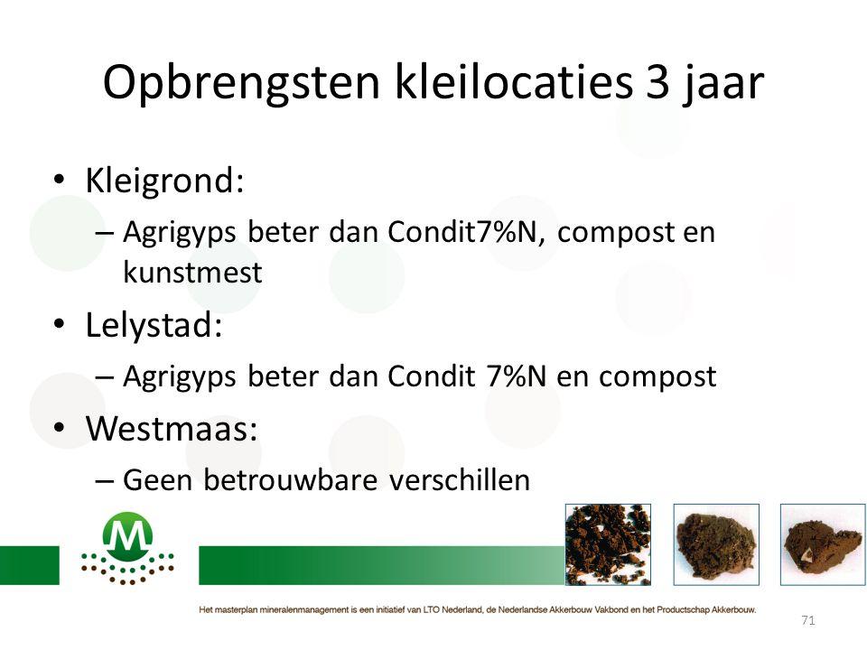 Opbrengsten kleilocaties 3 jaar • Kleigrond: – Agrigyps beter dan Condit7%N, compost en kunstmest • Lelystad: – Agrigyps beter dan Condit 7%N en compo