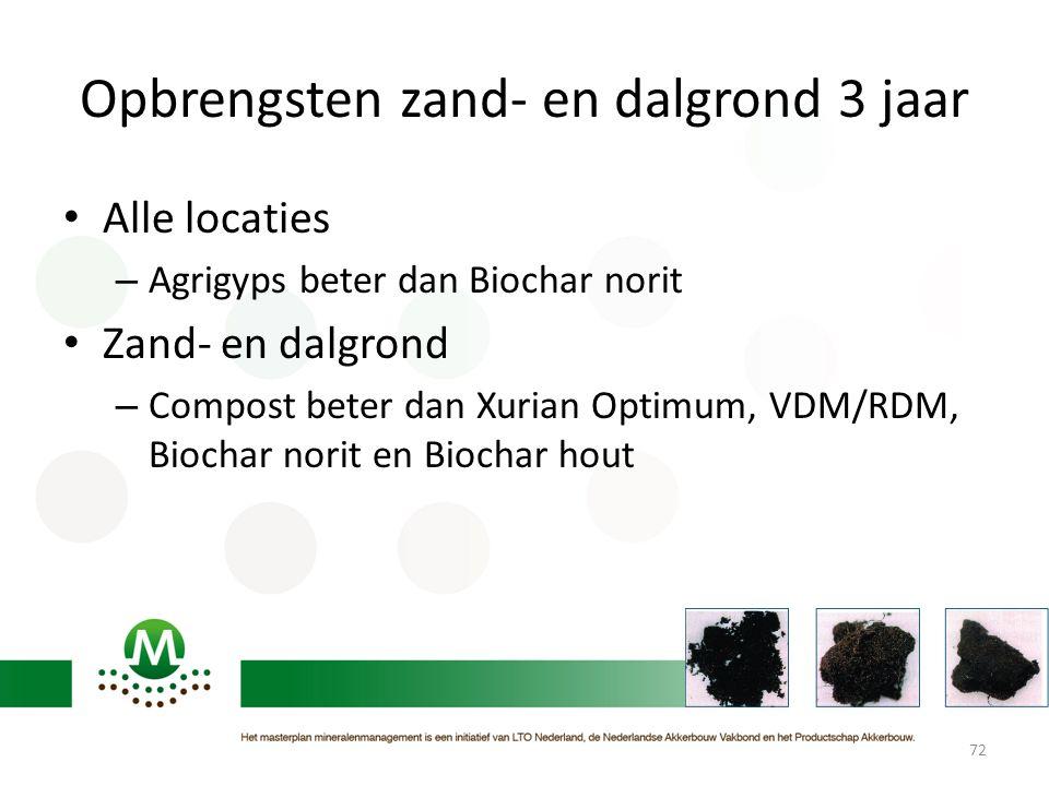 Opbrengsten zand- en dalgrond 3 jaar • Alle locaties – Agrigyps beter dan Biochar norit • Zand- en dalgrond – Compost beter dan Xurian Optimum, VDM/RD
