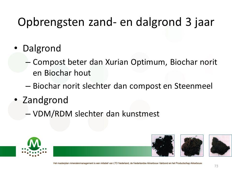 Opbrengsten zand- en dalgrond 3 jaar • Dalgrond – Compost beter dan Xurian Optimum, Biochar norit en Biochar hout – Biochar norit slechter dan compost