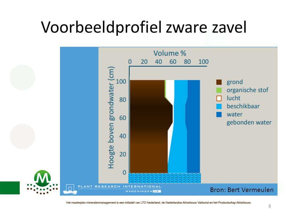 Doorlatendheid kleigrond 2012 59 In het algemeen geen hogere doorlatendheid t.o.v. kunstmest
