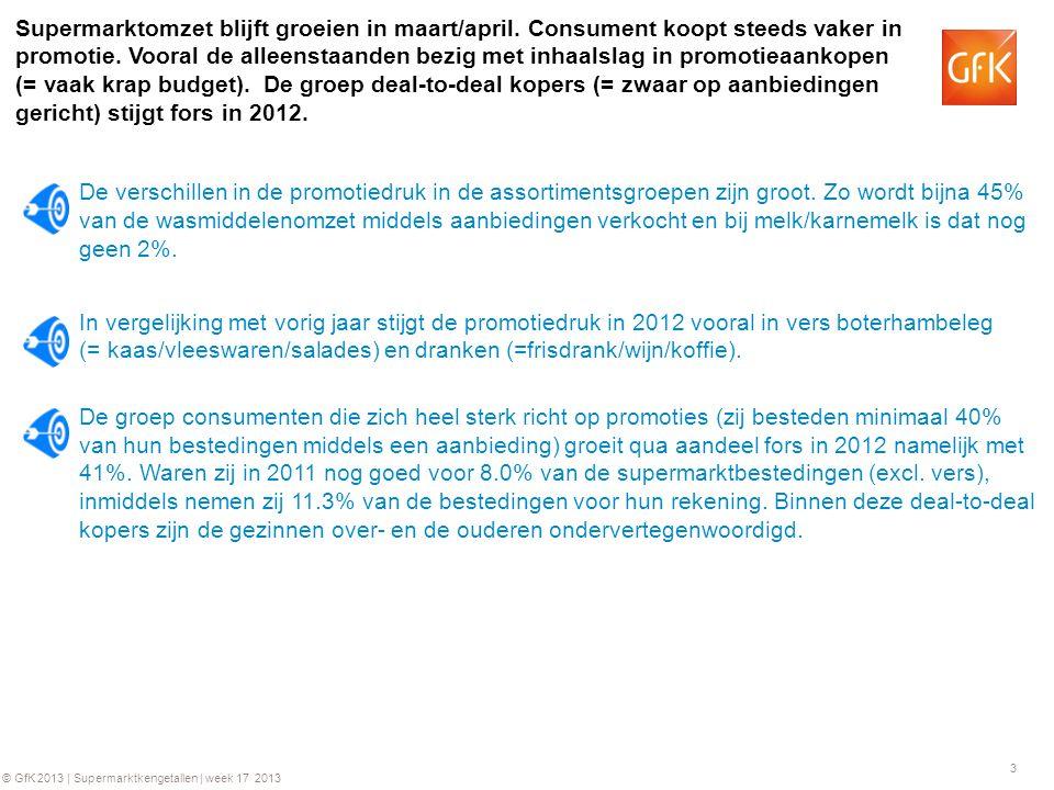 3 © GfK 2013 | Supermarktkengetallen | week 17 2013 Supermarktomzet blijft groeien in maart/april.