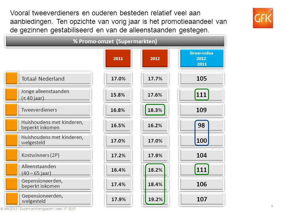 6 © GfK 2013 | Supermarktkengetallen | week 17 2013 Totaal Nederland % Promo-omzet (Supermarkten) 2012 105 Groei-index 2012 2011 Vooral tweeverdieners en ouderen besteden relatief veel aan aanbiedingen.