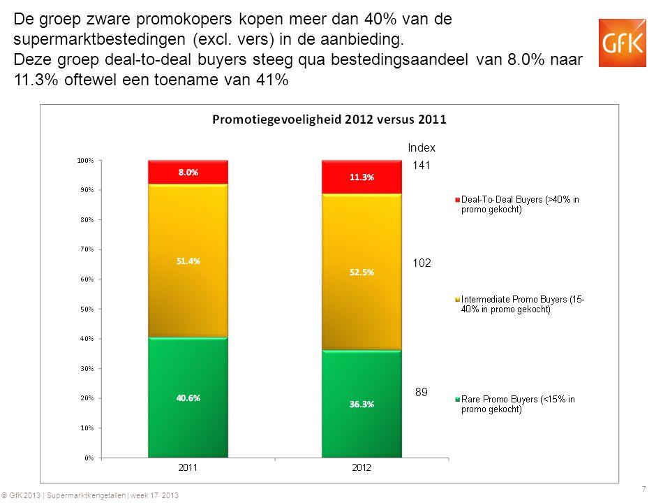 8 © GfK 2013   Supermarktkengetallen   week 17 2013 De zware promotiekopers zijn oververtegenwoordigd onder de gezinnen (+24%) en ondervertegenwoordigd onder de oudere huishoudens zonder kinderen.