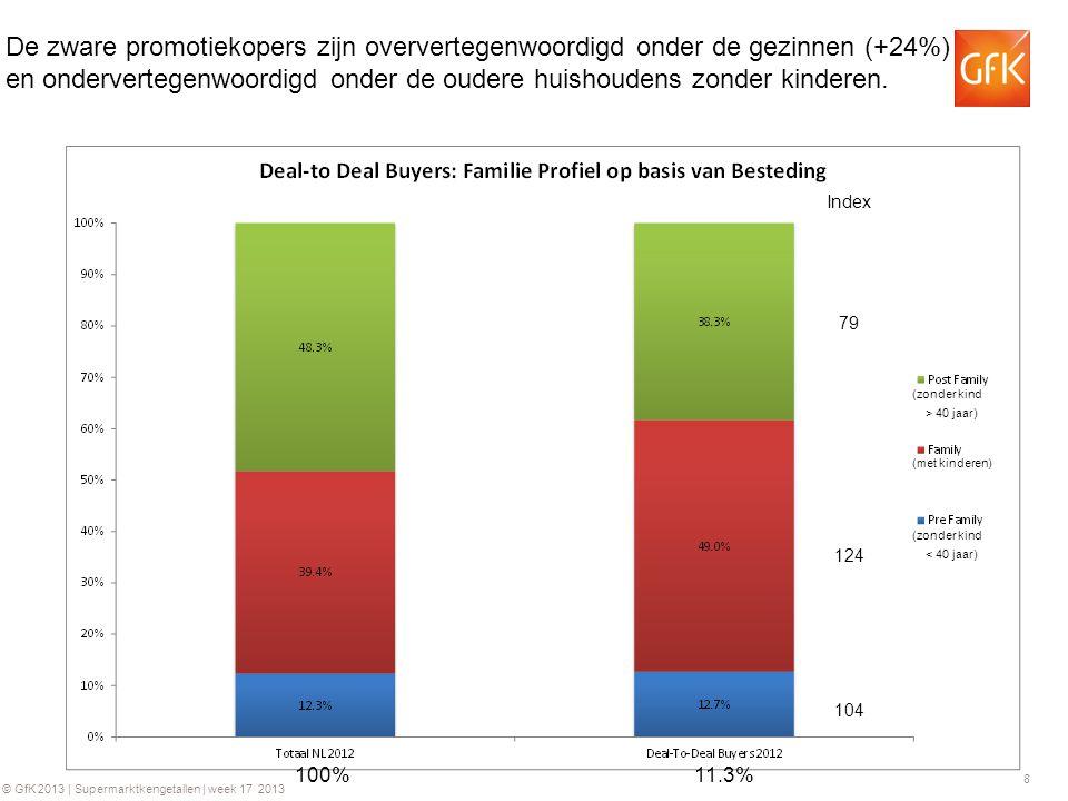 8 © GfK 2013 | Supermarktkengetallen | week 17 2013 De zware promotiekopers zijn oververtegenwoordigd onder de gezinnen (+24%) en ondervertegenwoordigd onder de oudere huishoudens zonder kinderen.