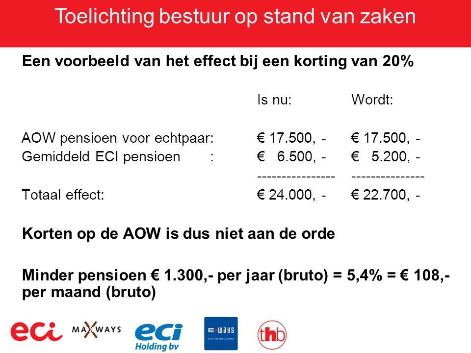 Toelichting bestuur op stand van zaken Een voorbeeld van het effect bij een korting van 20% Is nu:Wordt: AOW pensioen voor echtpaar: € 17.500, -€ 17.5
