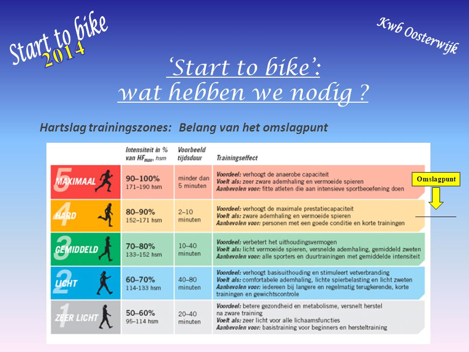 'Start to bike': wat hebben we nodig ? Hartslag trainingszones: Belang van het omslagpunt Omslagpunt