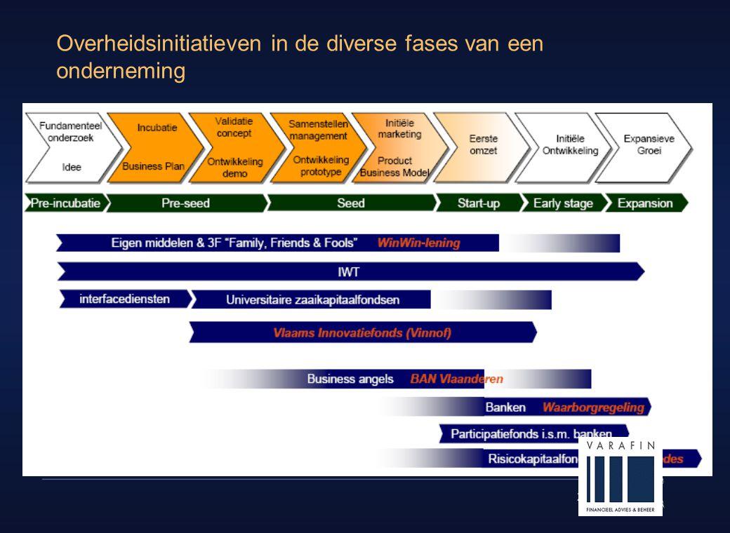 28 Overheidsinitiatieven in de diverse fases van een onderneming