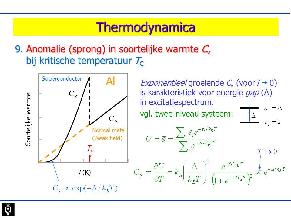 Thermodynamica 9. Anomalie (sprong) in soortelijke warmte C v bij kritische temperatuur T C Normal metal (Weak field) Superconductor TCTC Al T (K) Soo