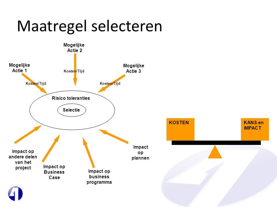 Maatregel selecteren KOSTENKANS en IMPACT Risico toleranties Mogelijke Actie 3 Mogelijke Actie 1 Mogelijke Actie 2 Kosten/Tijd Impact op andere delen