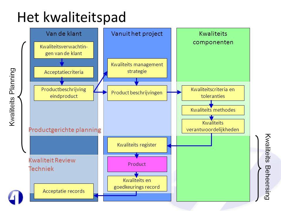 Het kwaliteitspad Van de klantKwaliteits componenten Vanuit het project Kwaliteit Review Techniek Productgerichte planning Kwaliteits Planning Kwalite