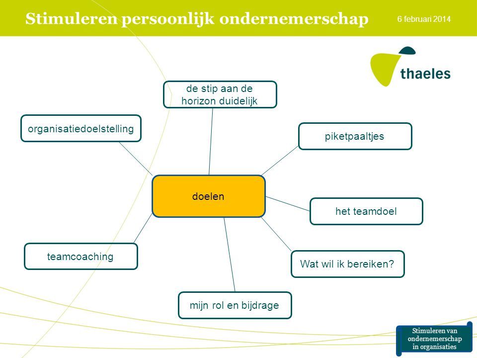Stimuleren persoonlijk ondernemerschap 6 februari 2014 doelen de stip aan de horizon duidelijk piketpaaltjes het teamdoel mijn rol en bijdrage teamcoa