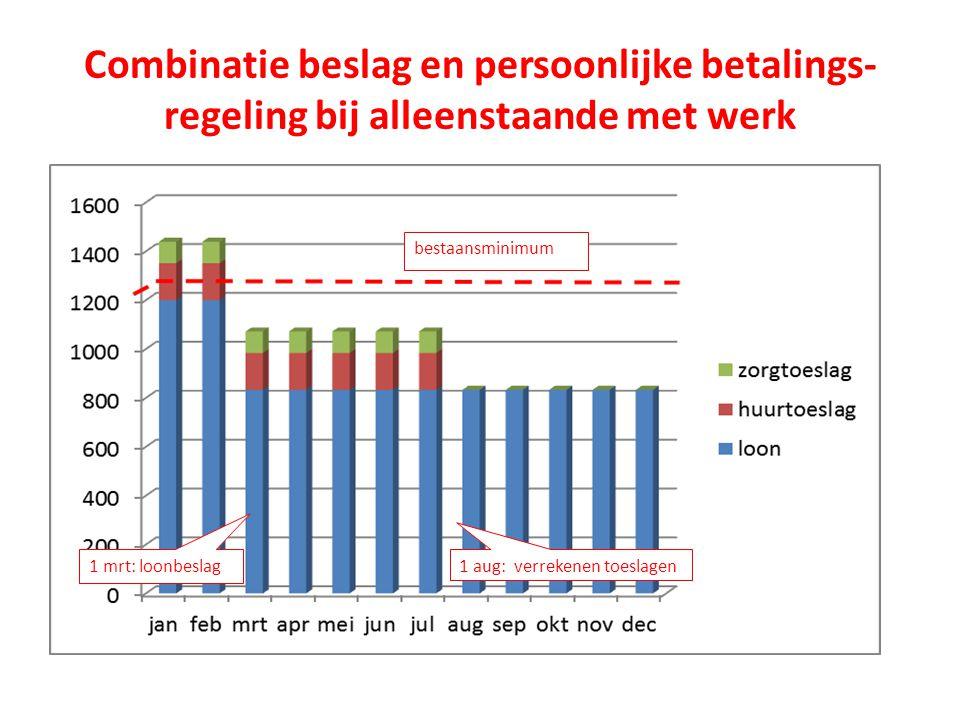 Combinatie beslag en persoonlijke betalings- regeling bij alleenstaande met werk 1 aug: verrekenen toeslagen 1 mrt: loonbeslag bestaansminimum