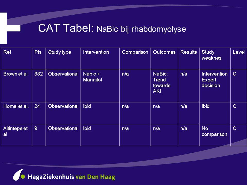 CAT Tabel: NaBic bij rhabdomyolyse RefPtsStudy typeInterventionComparisonOutcomesResultsStudy weaknes Level Brown et al382ObservationalNabic + Mannito