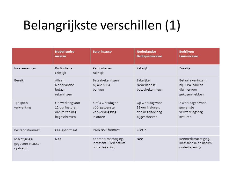 Belangrijkste verschillen (1) Nederlandse incasso Euro-incasso Nederlandse Bedrijvenincasso Bedrijven Euro-incasso Incasseren van Particulier en zakelijk Particulier en zakelijk Zakelijk Bereik Alleen Nederlandse betaal- rekeningen Betaalrekeningen bij alle SEPA- banken Zakelijke Nederlandse betaalrekeningen Betaalrekeningen bij SEPA-banken die hiervoor gekozen hebben Tijdlijnen verwerking Op werkdag voor 12 uur insturen, dan zelfde dag bijgeschreven 6 of 3 werkdagen vóór gewenste verwerkingsdag insturen Op werkdag voor 12 uur insturen, dan dezelfde dag bijgeschreven 2 werkdagen vóór gewenste verwerkingsdag insturen BestandsformaatClieOp formaat PAIN NVB formaatClieOp Machtigings- gegevens incasso opdracht Nee Kenmerk machtiging, incassant-ID en datum ondertekening NeeKenmerk machtiging, incassant-ID en datum ondertekening
