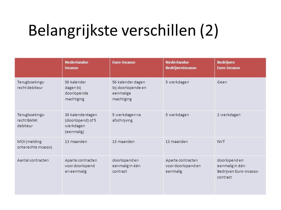 Belangrijkste verschillen (2) Nederlandse incasso Euro-incasso Nederlandse Bedrijvenincasso Bedrijven Euro-incasso Terugboekings- recht debiteur 56 kalender dagen bij doorlopende machtiging 56 kalender dagen bij doorlopende en eenmalige machtiging 5 werkdagenGeen Terugboekings- recht BANK debiteur 30 kalenderdagen (doorlopend) of 5 werkdagen (eenmalig) 5 werkdagen na afschrijving 5 werkdagen2 werkdagen MOI (melding onterechte incasso) 13 maanden NVT Aantal contractenAparte contracten voor doorlopend en eenmalig doorlopend en eenmalig in één contract Aparte contracten voor doorlopend en eenmalig doorlopend en eenmalig in één Bedrijven Euro-incasso- contract