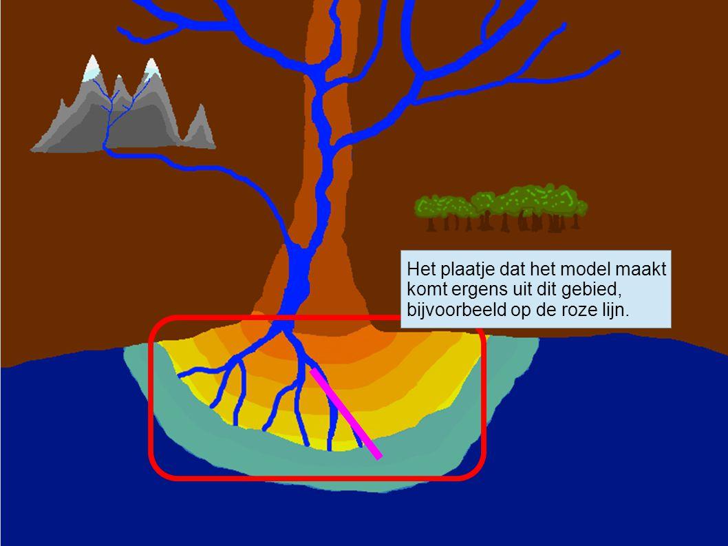 Het plaatje dat het model maakt komt ergens uit dit gebied, bijvoorbeeld op de roze lijn.